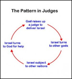 pattern of Judges